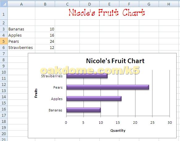 Bar Chart Sjl Teacher Professional
