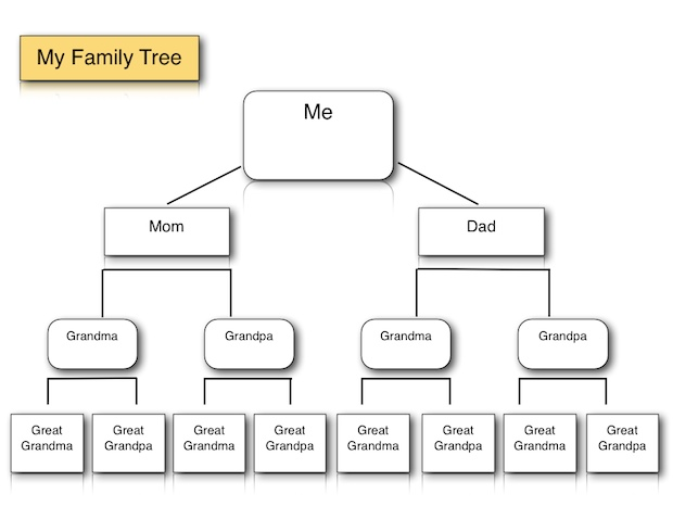 Family Tree Template For Ipad And Iwork Pages K 5 Computer Lab