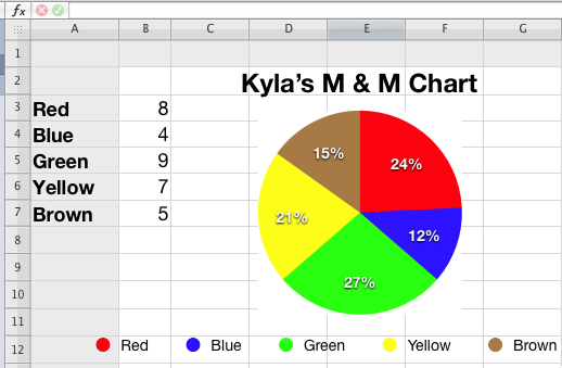 Iwork Numbers M M Pie Chart K 5 Computer Lab