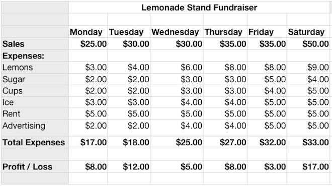 Lemonade stand business plan template excel lesson plan lemonade a iwork numbers lemonade stand profit and loss k computer lab lemonade stand business plan template flashek Image collections