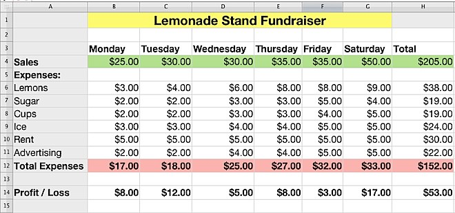 iwork numbers lemonade stand profit and loss finished example