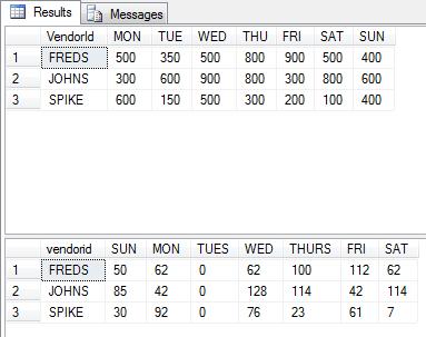 T-SQL Pivot Tables & Cross Tab Reports