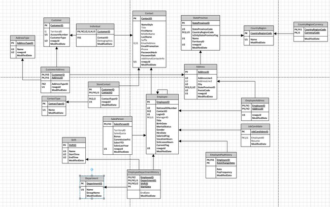 Database Diagramming Visio